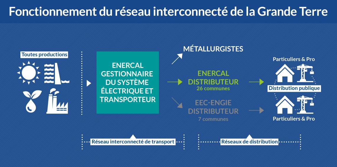 fonctionnement-du-reseau-interconnecte.png